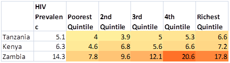 Wealth quintile table