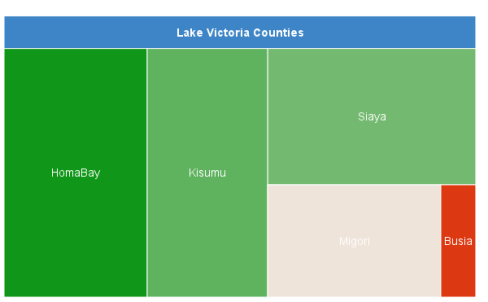 Lake Victoria Counties
